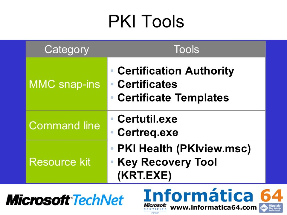 PKI Tools Category Tools MMC snap-ins Certification Authority