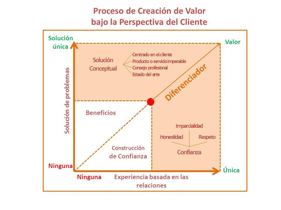 Proceso de Creación de Valor bajo la Perspectiva del Cliente