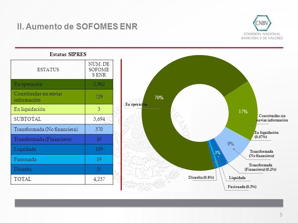 II. Aumento de SOFOMES ENR