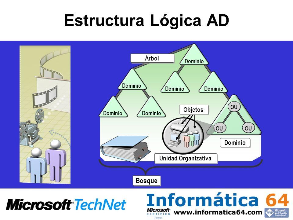 Estructura Lógica AD Bosque Árbol Objetos Unidad Organizativa Dominio