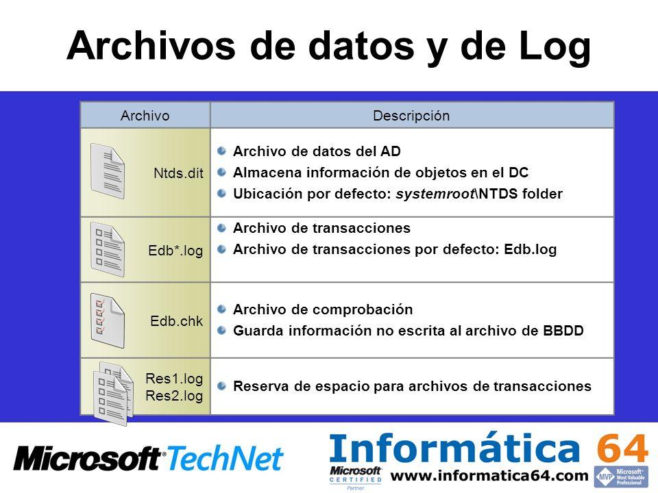 Archivos de datos y de Log