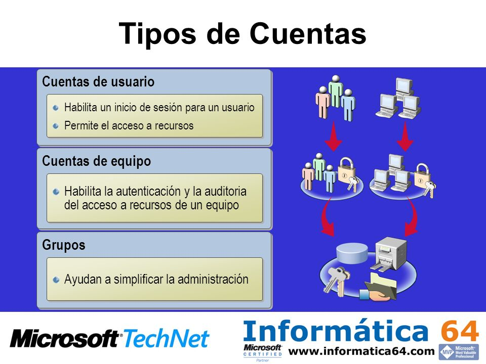 Tipos de Cuentas Cuentas de usuario Cuentas de equipo Grupos