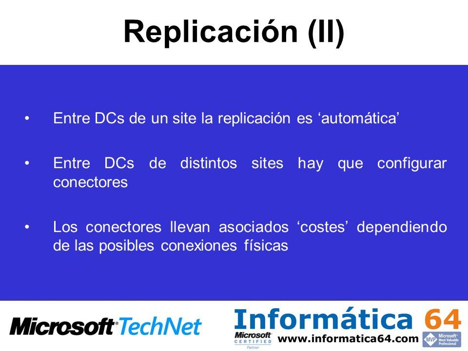 Replicación (II) Entre DCs de un site la replicación es 'automática'