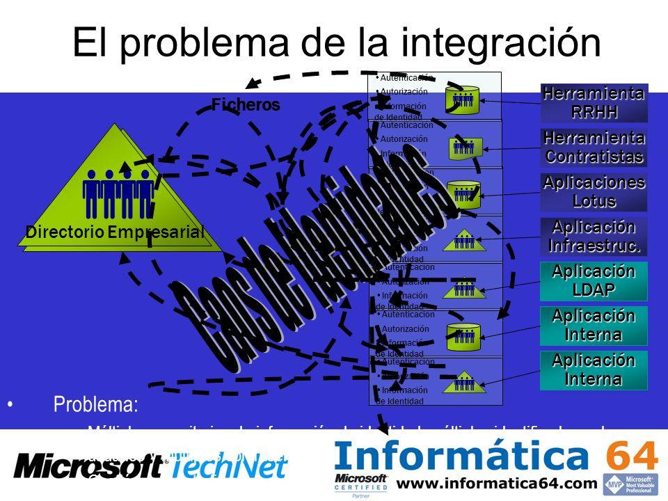 El problema de la integración