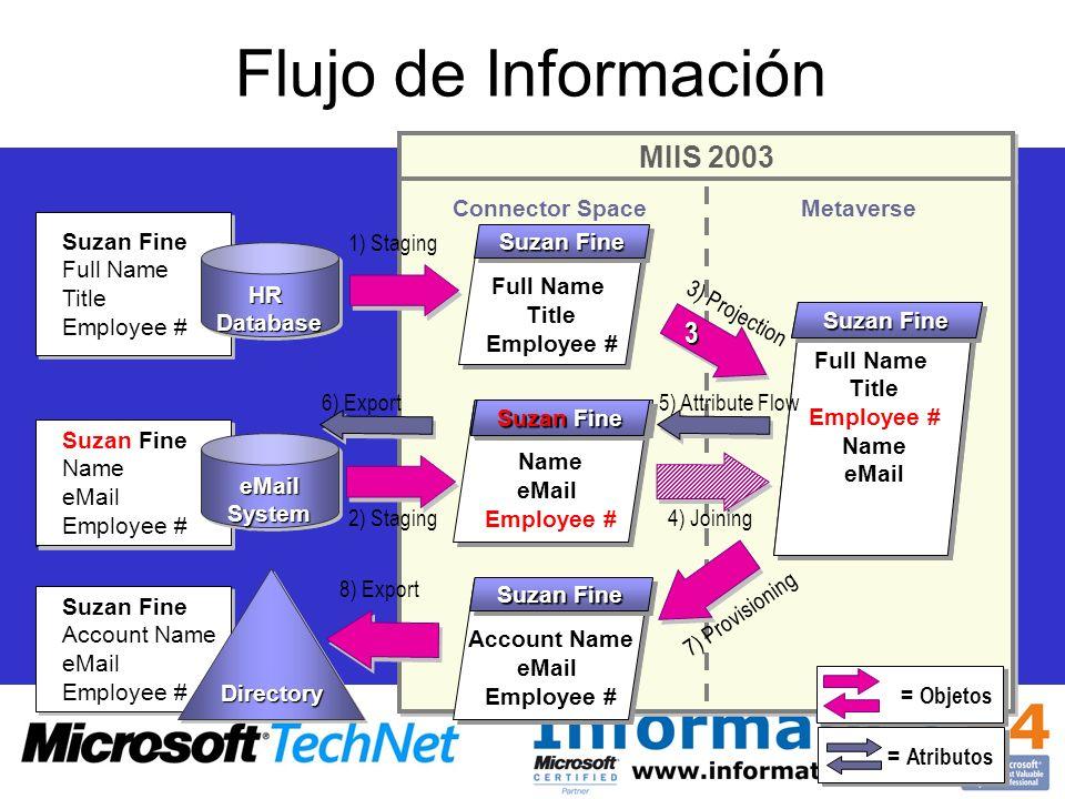 Flujo de Información MIIS 2003 3 = Objetos = Atributos Connector Space