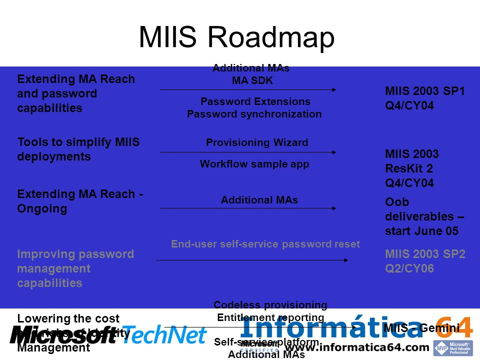MIIS Roadmap Extending MA Reach and password capabilities