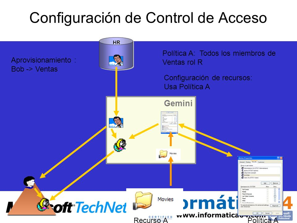 Configuración de Control de Acceso