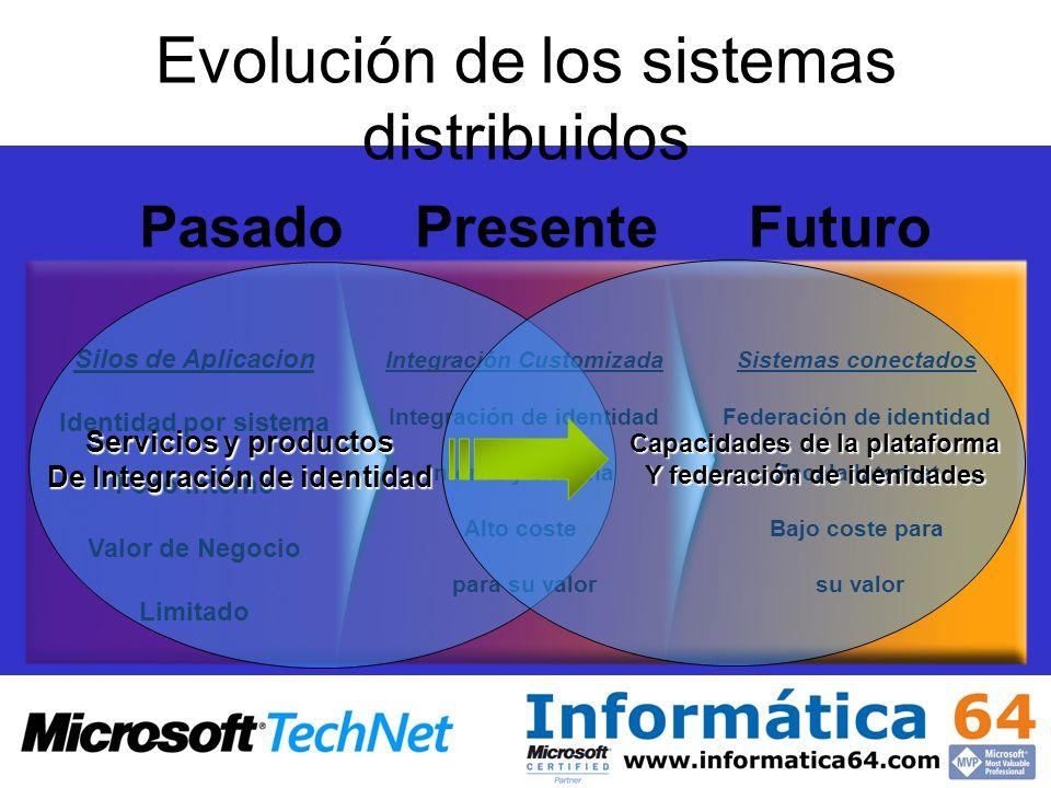 Evolución de los sistemas distribuidos