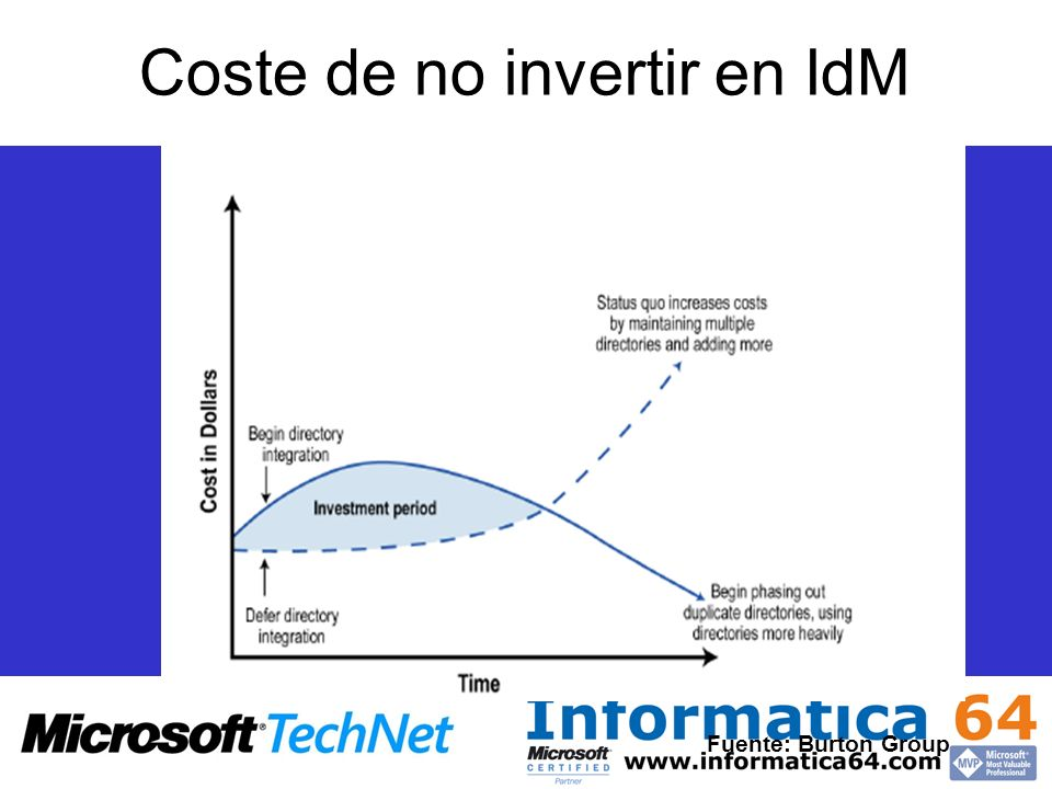 Coste de no invertir en IdM