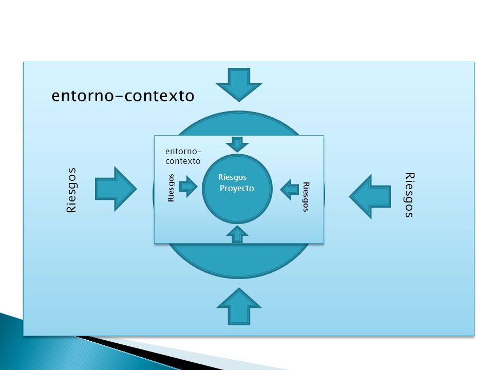 Proyecto entorno-contexto Riesgos Riesgos Riesgos entorno-contexto