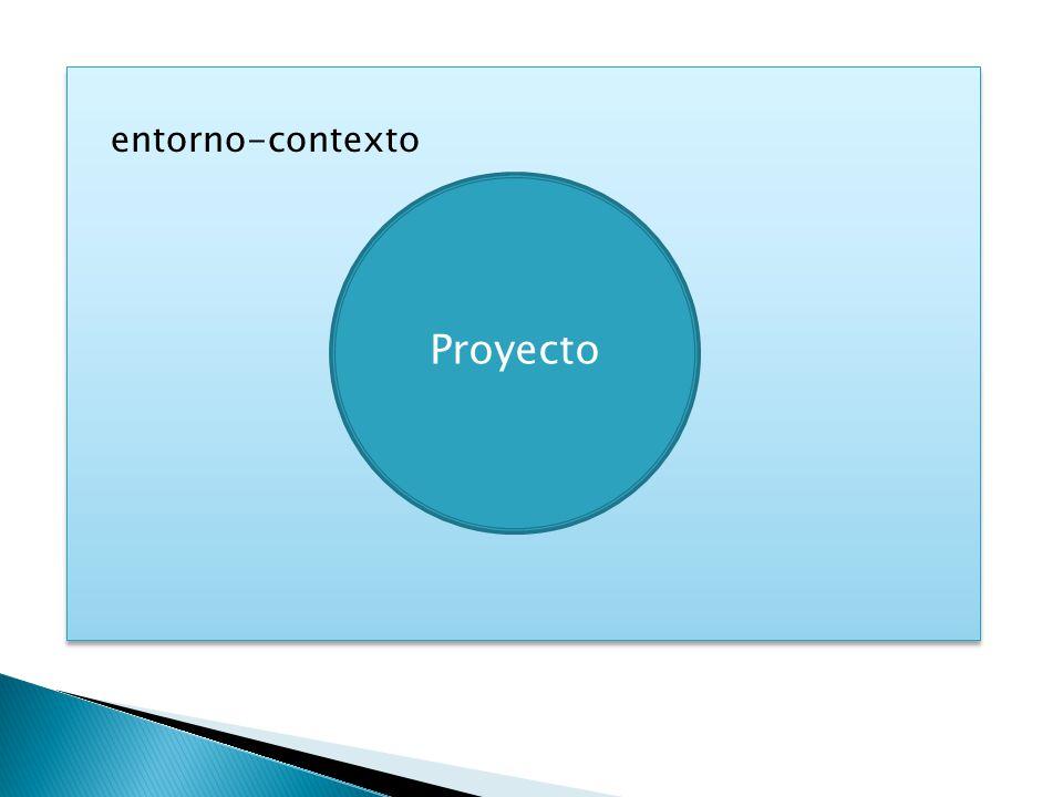 entorno-contexto Proyecto