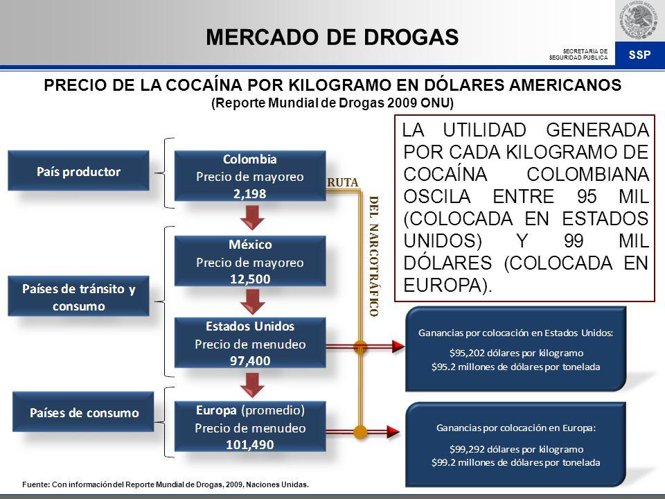 MERCADO DE DROGAS PRECIO DE LA COCAÍNA POR KILOGRAMO EN DÓLARES AMERICANOS. (Reporte Mundial de Drogas 2009 ONU)