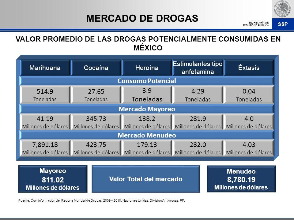 MERCADO DE DROGAS VALOR PROMEDIO DE LAS DROGAS POTENCIALMENTE CONSUMIDAS EN MÉXICO. Marihuana. Cocaína.