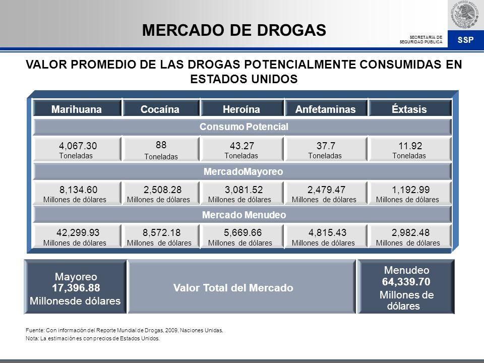 MERCADO DE DROGAS VALOR PROMEDIO DE LAS DROGAS POTENCIALMENTE CONSUMIDAS EN ESTADOS UNIDOS. Marihuana.