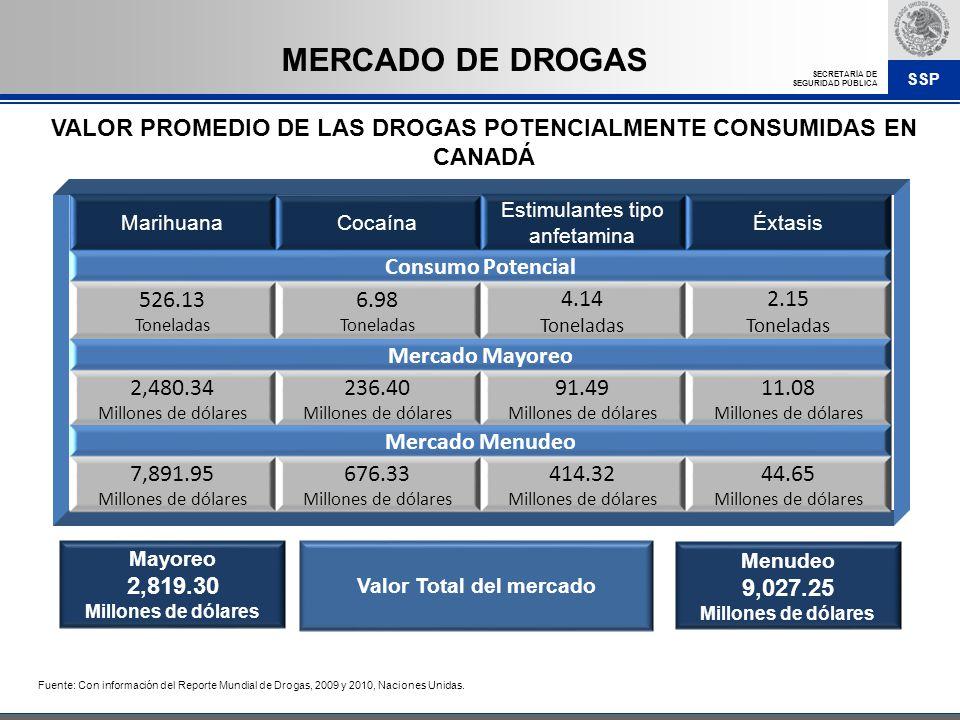 MERCADO DE DROGAS VALOR PROMEDIO DE LAS DROGAS POTENCIALMENTE CONSUMIDAS EN CANADÁ. Marihuana. Cocaína.
