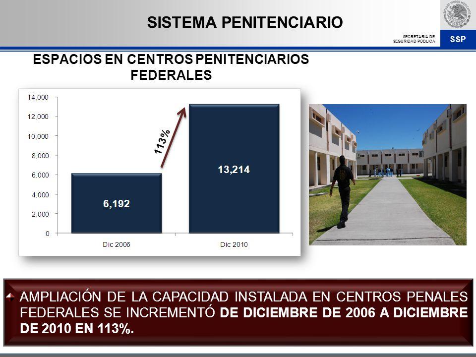 ESPACIOS EN CENTROS PENITENCIARIOS FEDERALES