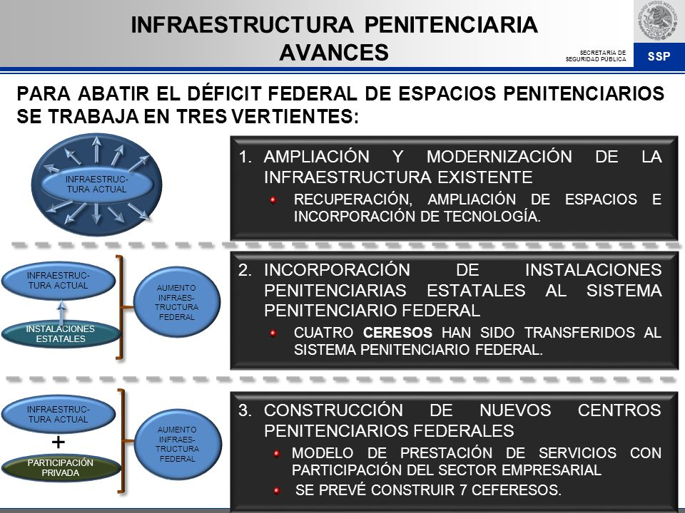 INFRAESTRUCTURA PENITENCIARIA AVANCES
