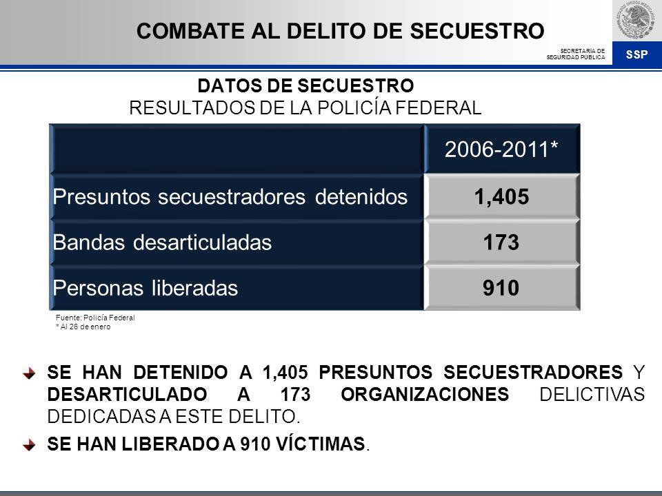DATOS DE SECUESTRO RESULTADOS DE LA POLICÍA FEDERAL