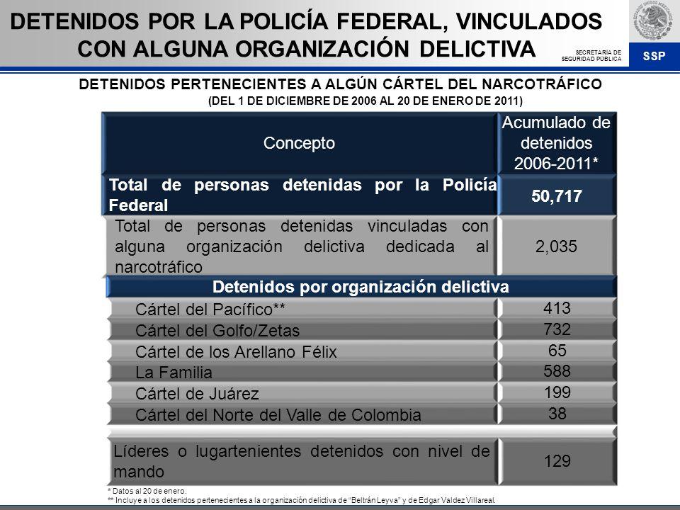 DETENIDOS POR LA POLICÍA FEDERAL, VINCULADOS CON ALGUNA ORGANIZACIÓN DELICTIVA