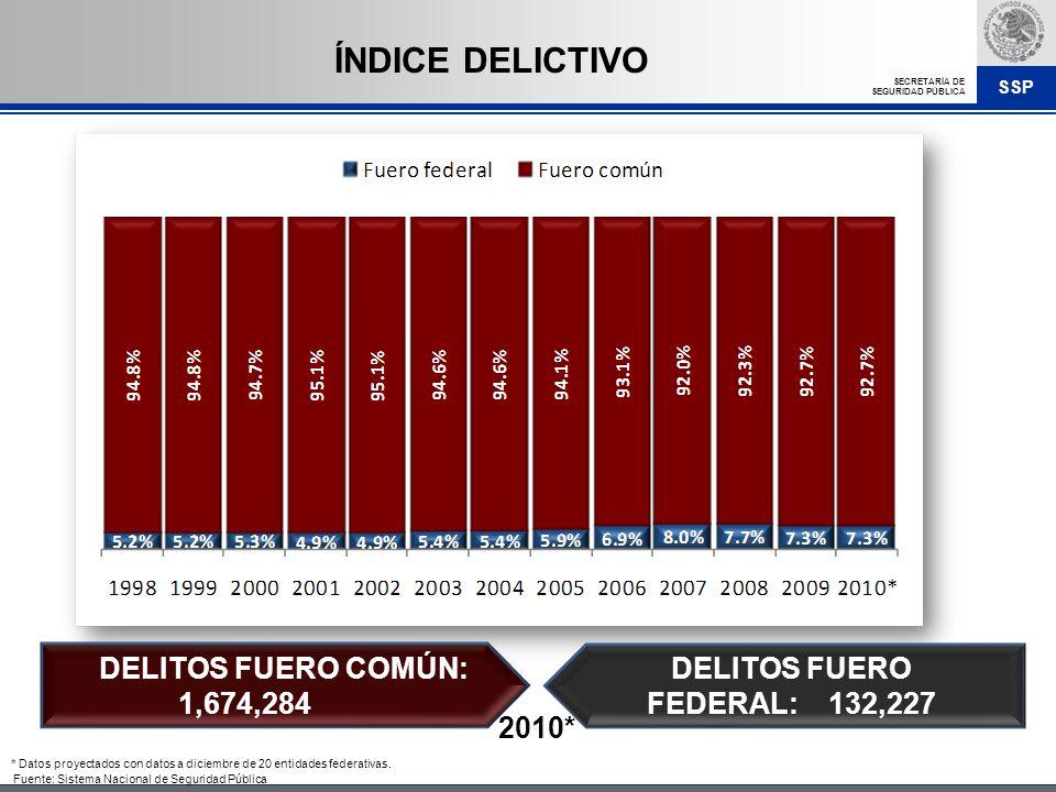 DELITOS FUERO FEDERAL: 132,227