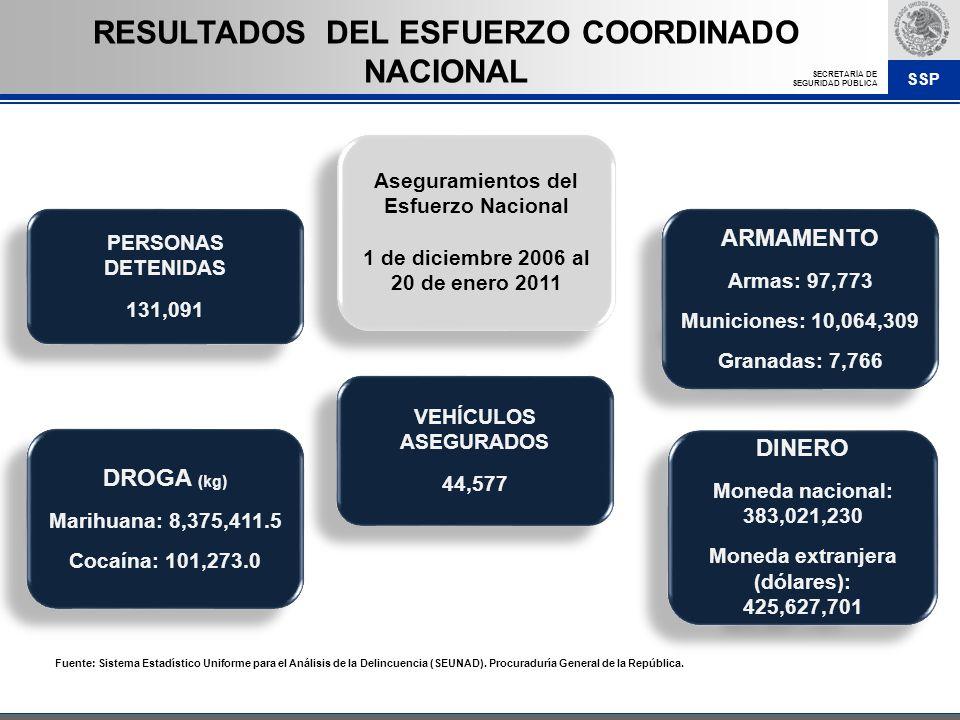 RESULTADOS DEL ESFUERZO COORDINADO NACIONAL