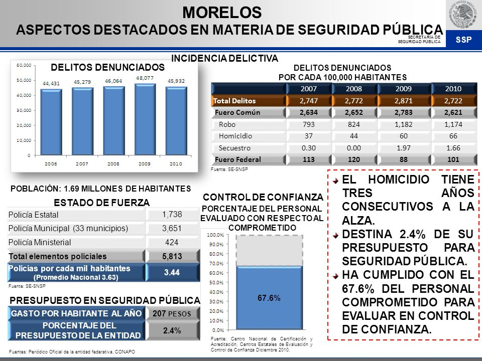 MORELOS ASPECTOS DESTACADOS EN MATERIA DE SEGURIDAD PÚBLICA