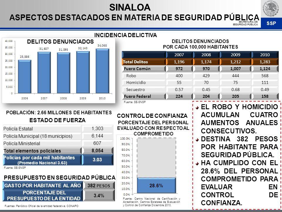 SINALOA ASPECTOS DESTACADOS EN MATERIA DE SEGURIDAD PÚBLICA