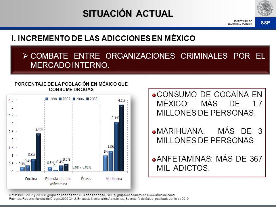 PORCENTAJE DE LA POBLACIÓN EN MÉXICO QUE CONSUME DROGAS