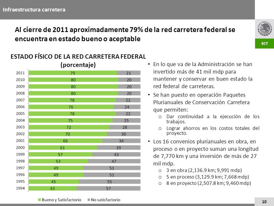 ESTADO FÍSICO DE LA RED CARRETERA FEDERAL