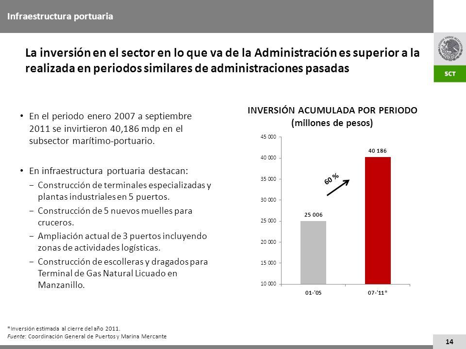 INVERSIÓN ACUMULADA POR PERIODO (millones de pesos)