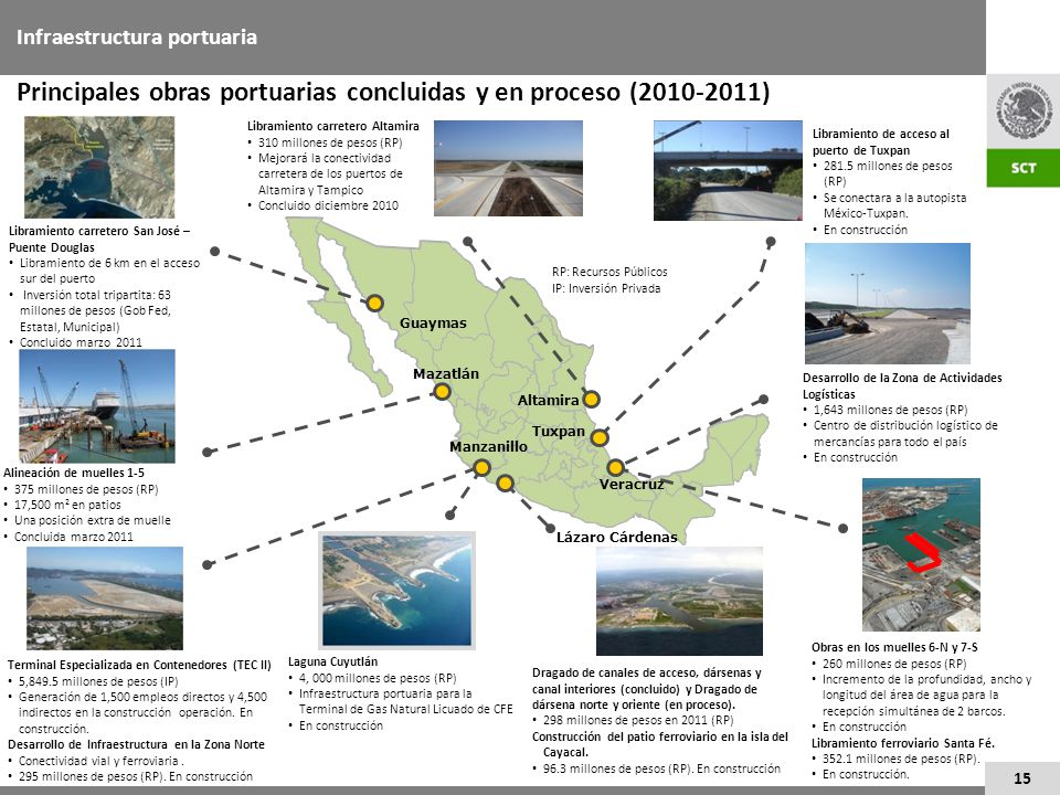 Principales obras portuarias concluidas y en proceso (2010-2011)