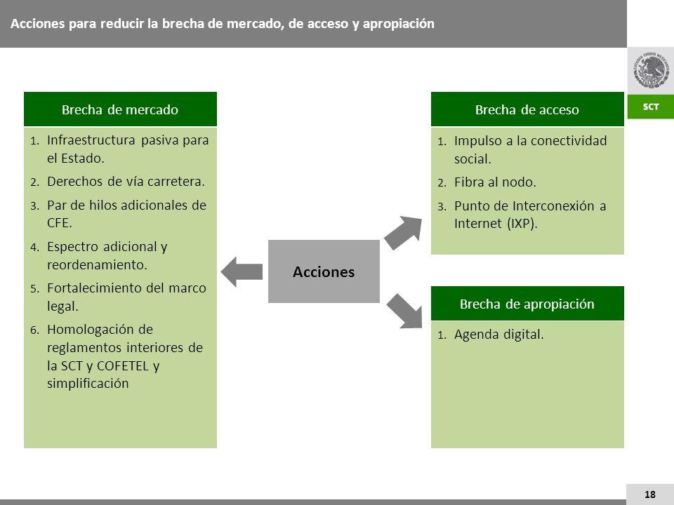 Acciones para reducir la brecha de mercado, de acceso y apropiación