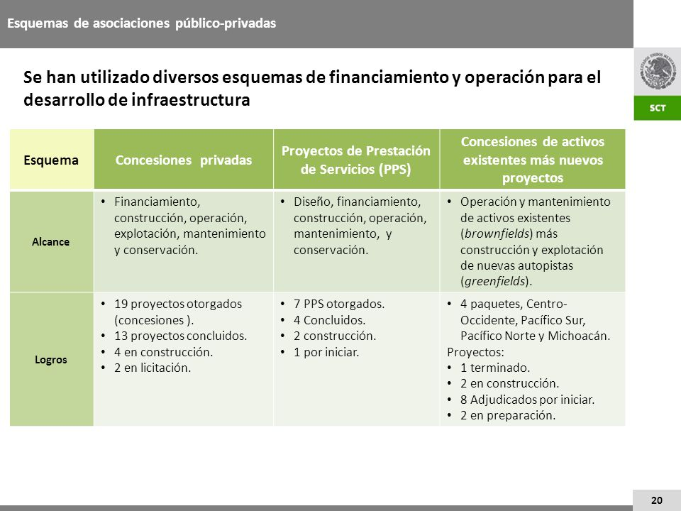 Esquemas de asociaciones público-privadas