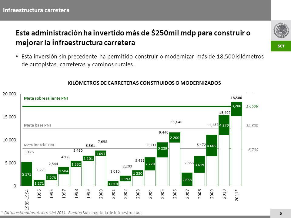 KILÓMETROS DE CARRETERAS CONSTRUIDOS O MODERNIZADOS