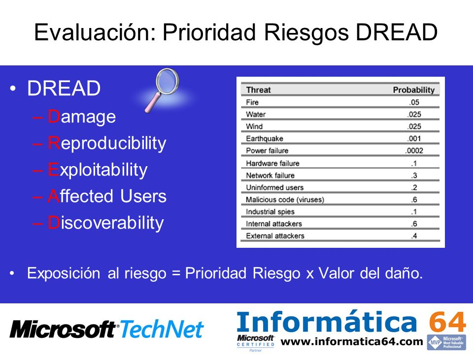 Evaluación: Prioridad Riesgos DREAD