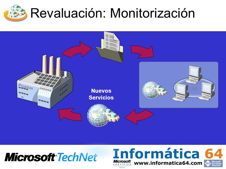 Revaluación: Monitorización