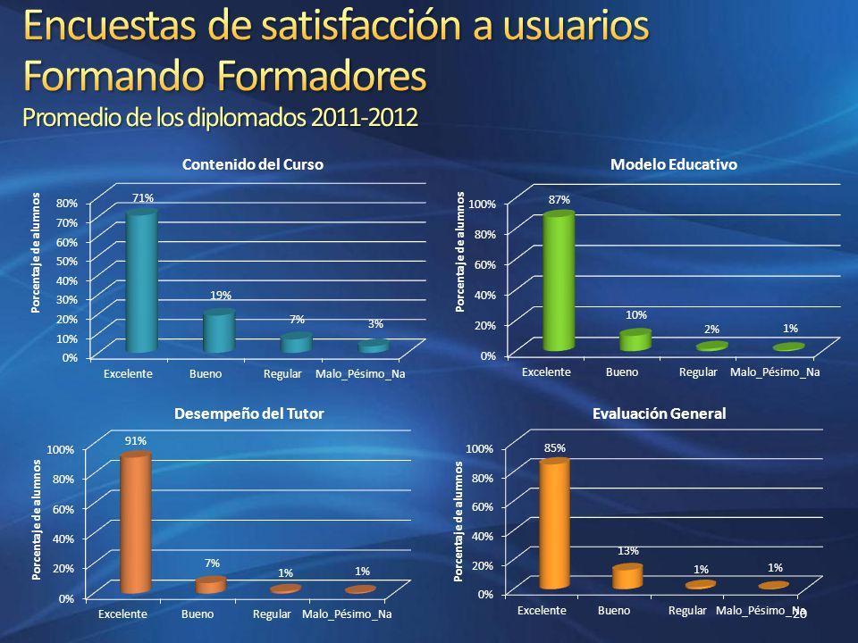 Encuestas de satisfacción a usuarios Formando Formadores Promedio de los diplomados 2011-2012