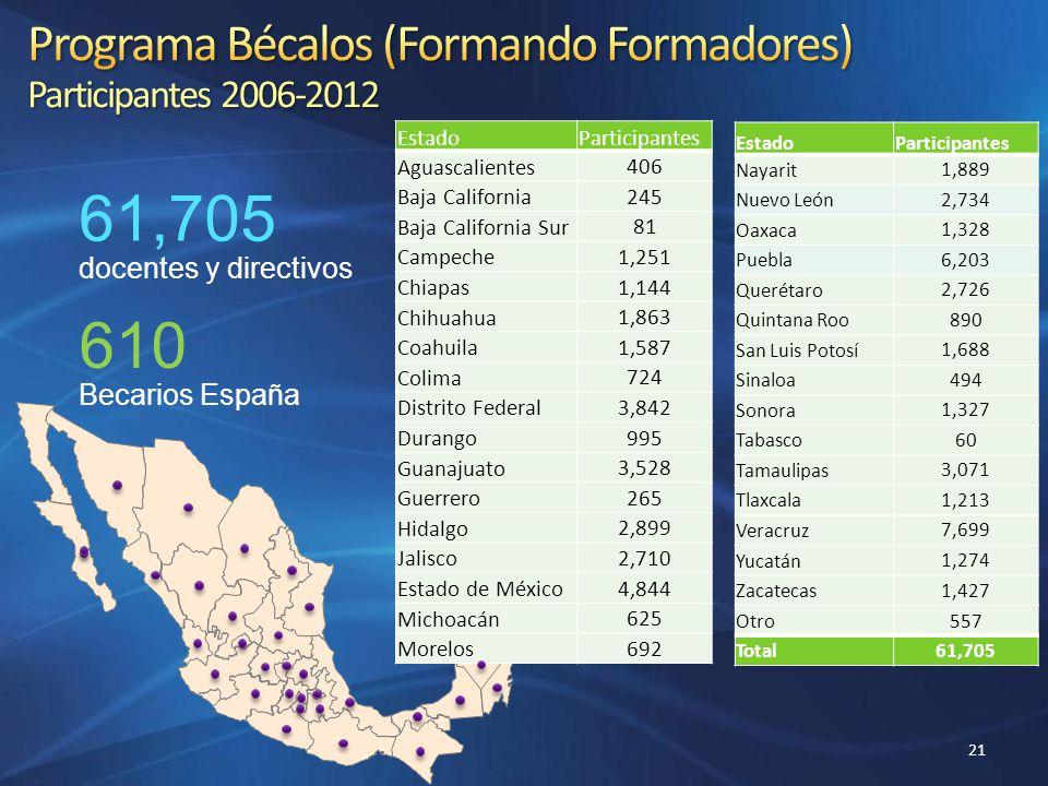 Programa Bécalos (Formando Formadores) Participantes 2006-2012