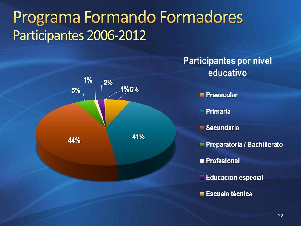 Programa Formando Formadores Participantes 2006-2012