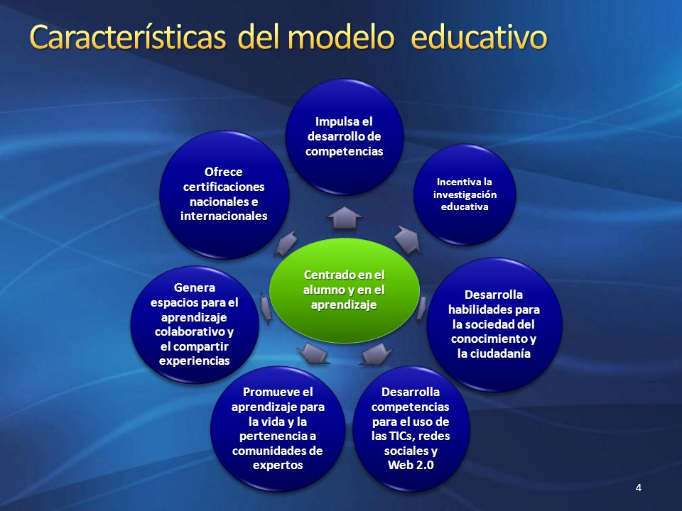 Características del modelo educativo