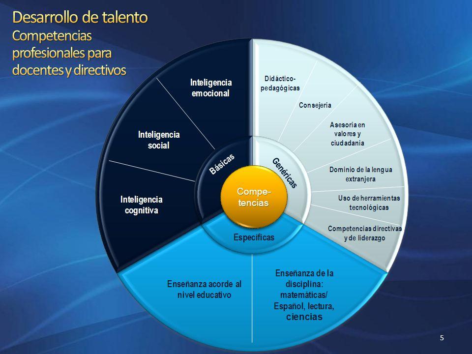 Desarrollo de talento Competencias profesionales para docentes y directivos