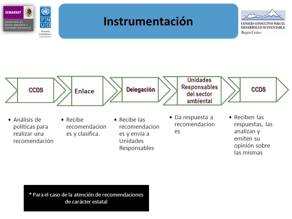 Unidades Responsables del sector ambiental