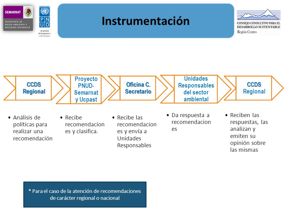 Instrumentación CCDS Regional Proyecto PNUD-Semarnat y Ucpast