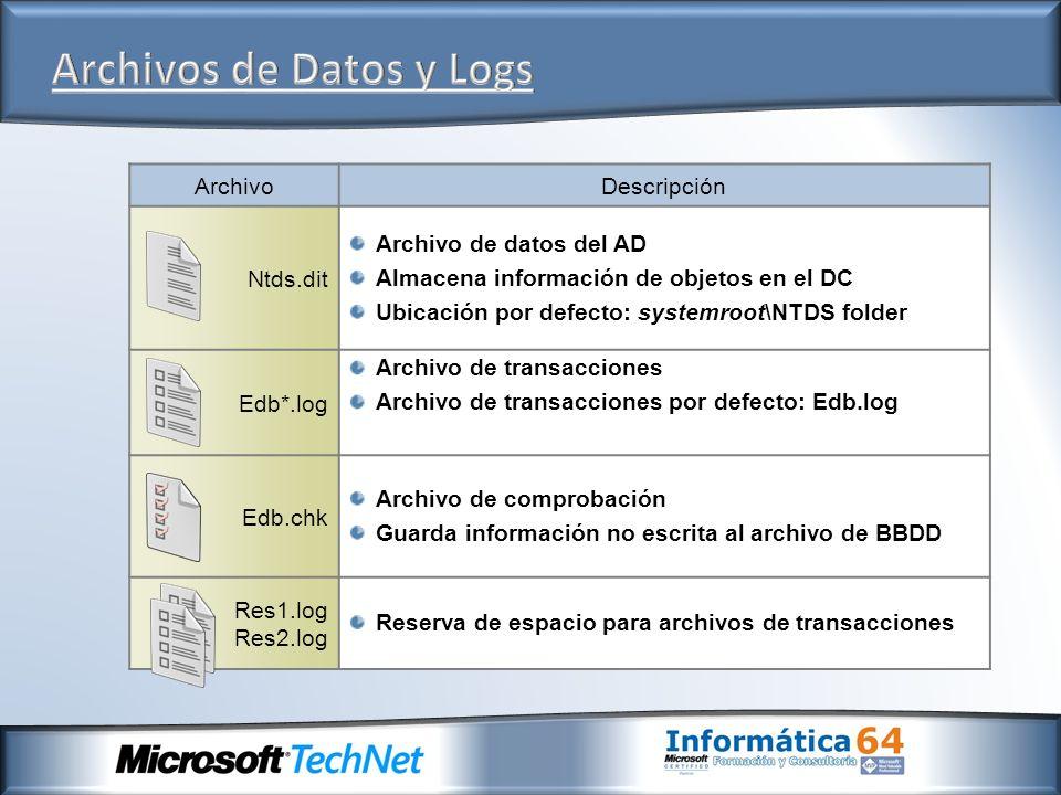 Archivos de Datos y Logs
