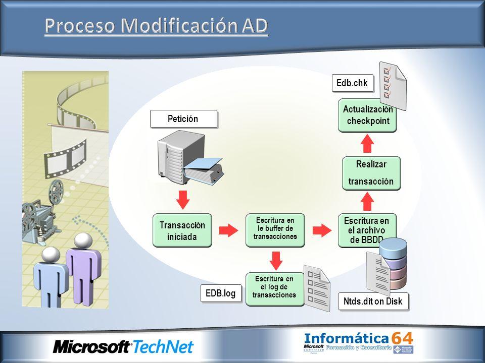 Proceso Modificación AD