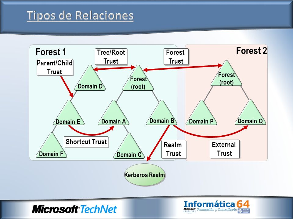 Tipos de Relaciones Forest 2 Forest 1 Tree/Root Trust