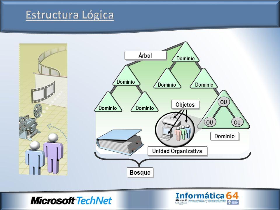 Estructura Lógica Bosque Árbol Objetos Unidad Organizativa Dominio OU