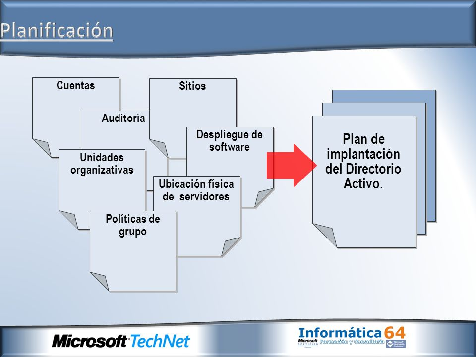Planificación Plan de implantación del Directorio Activo. Cuentas