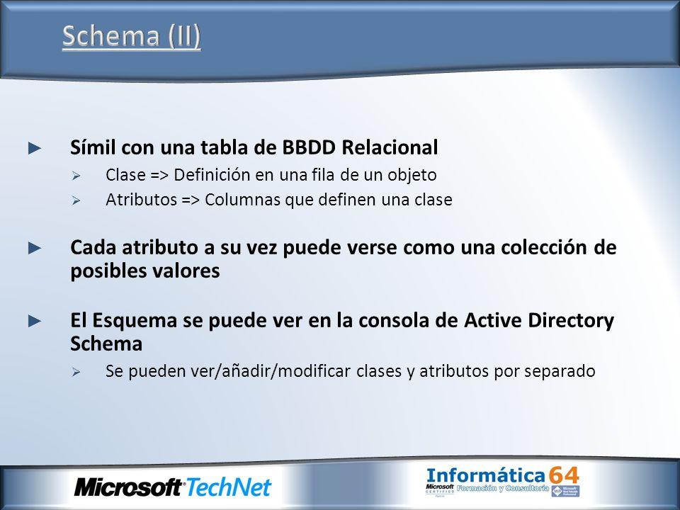 Schema (II) Símil con una tabla de BBDD Relacional