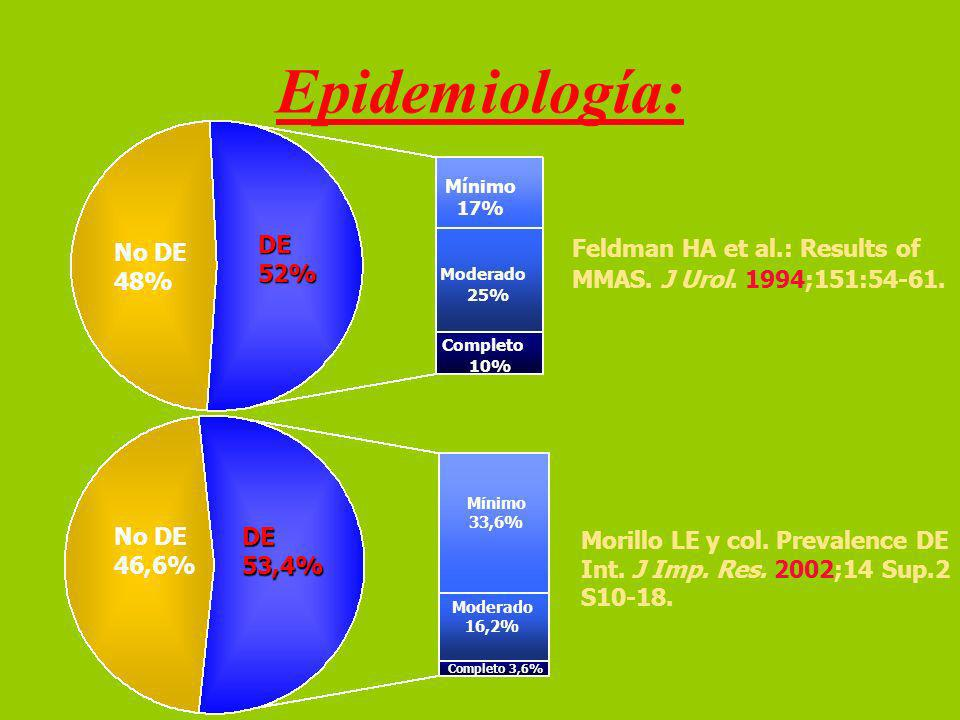 Epidemiología: No DE 48% DE 52% Feldman HA et al.: Results of